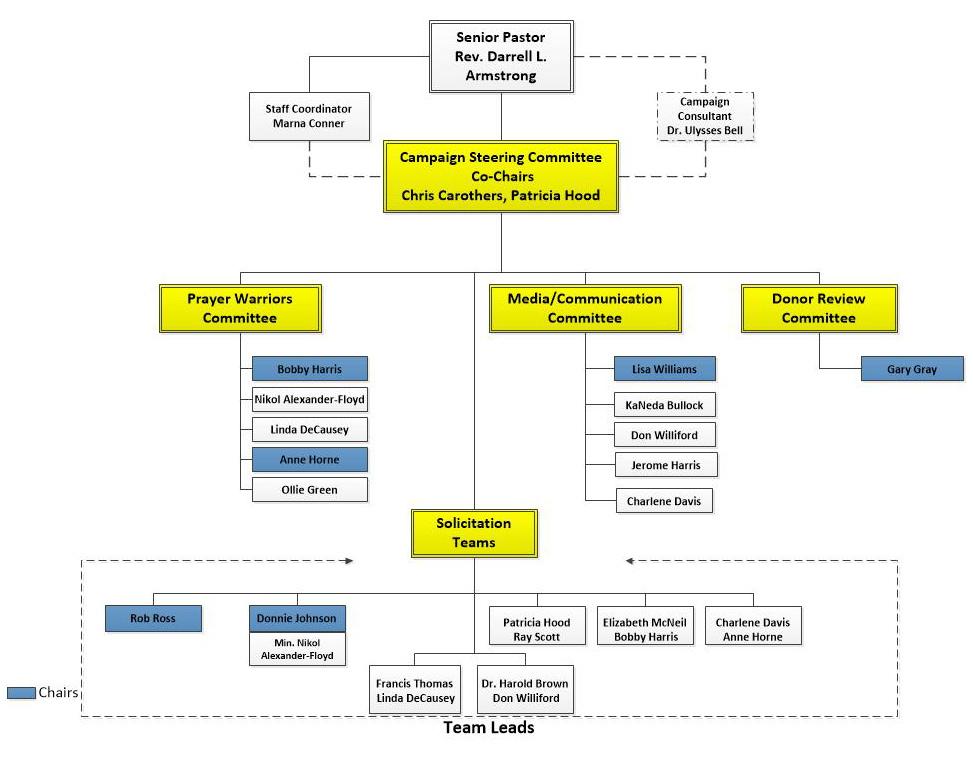 SBC-Campaign-HR-Org-Chartv4